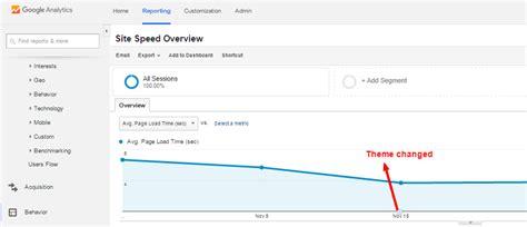 avada theme google analytics comparison of 20 wordpress themes performance average
