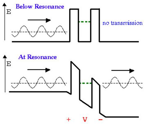 tunnel diode pdf nptel nanohub org wiki resonant tunneling diode learning materials
