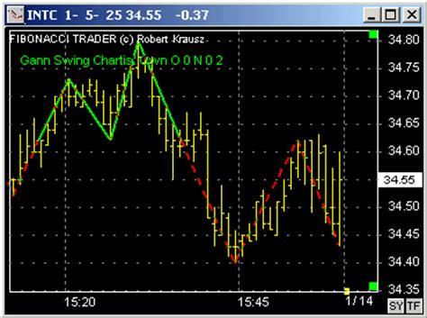 gann swing indicator gann swing chart
