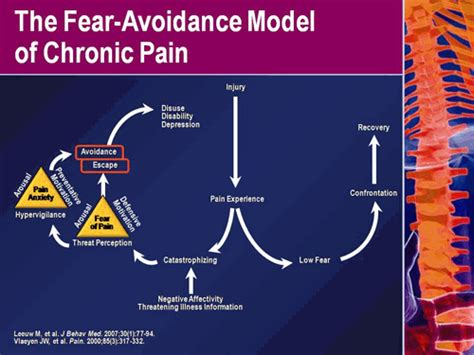 the pain avoidance article template current understanding of the prevention of chronicity of
