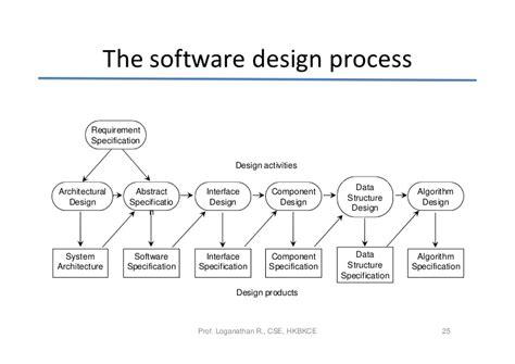 software design document adalah software process