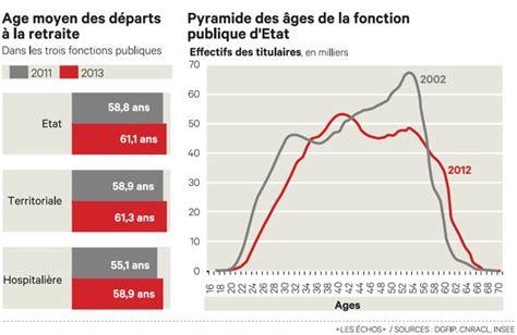 augmentation retraite fonctionnaire 2016 augmentation retraite fonctionnaire 2016