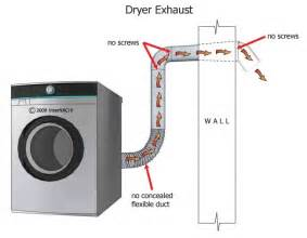 Venting A Clothes Dryer Inspecting The Dryer Exhaust Myers Inspections Llc