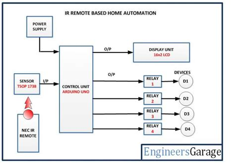 home automation using nec ir remote engineersgarage