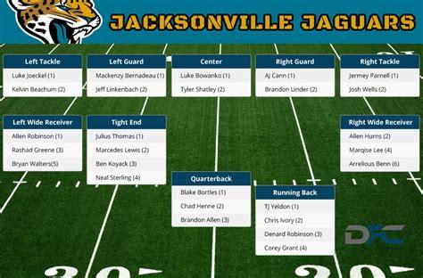 jacksonville jaguars depth chart 2016 jaguars depth chart