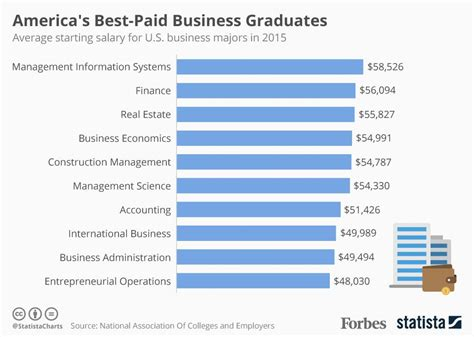 The Average Salary Of An Mis Major With An Mba by America S Best Paid Business Majors Infographic