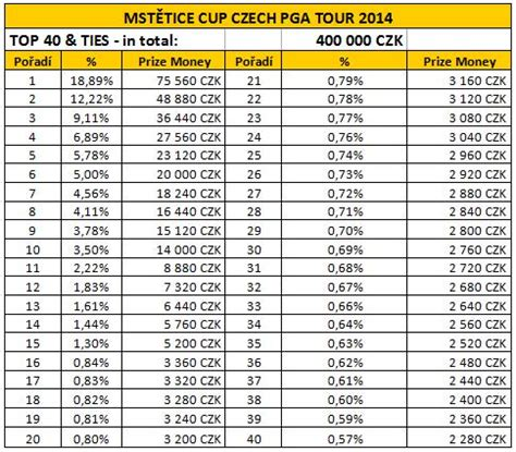 Money Sweepstakes - mstětice cup pga tour czech 2014