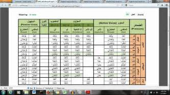 arabic verbs made easy an introduction