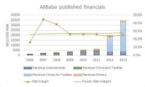 alibaba financial statements profitability of world s largest e commerce sites optimeon