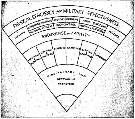 History Of Military Efficiency For Military Effectiveness