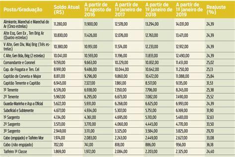 salrio de um recruta da aeronutica em 2016 montedo com novos sal 225 rios dos militares v 227 o de r 1 270