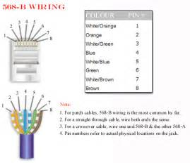 rj45 ethernet cable connectors for cat5 cable