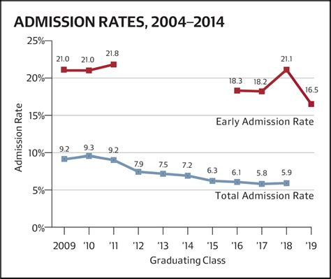 Mba Admissions Rates 2014 by College Admits 16 5 Percent Of Early Applicants For Class