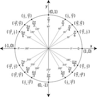 Unit Circle Labeled With Special Angles And Values