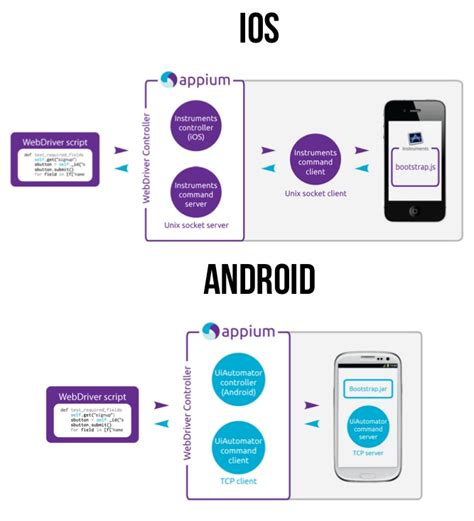 mobile testing software cross platform mobile test automation using appium