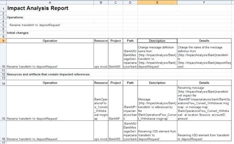 It Business Impact Analysis Template Change Assessment In Intended For Iso 22301 Deepwaters Info Iso 22301 Gap Analysis Template