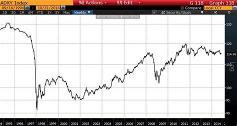 jp emerging markets index jp emerging market currency index gci phone service