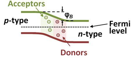 pn junction band diagram file pn junction zero bias png wikimedia commons