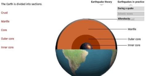 earthquake theory interactive earthquake primer aftershocks earth layers