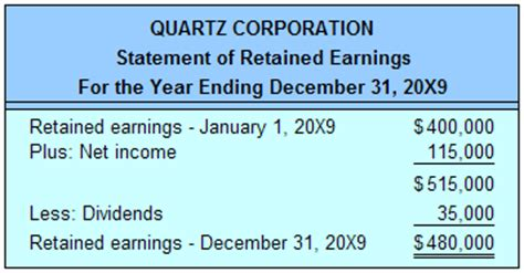 statement of retained earnings template all about accounting march 2009
