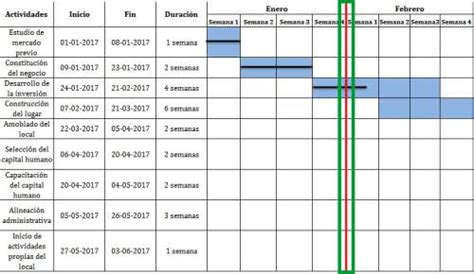 proyecto diagrama de gantt diagrama de gantt ejemplo choice image how to guide and