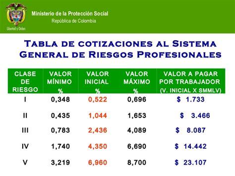 cuotas seguridad social colombia 2016 tablas de cotizacion seguridad social 2011 en colombia