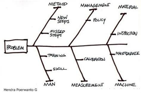 Evaluasi Manajemen Luka 6 diagram fishbone referensi manajemen kualitas