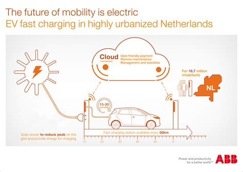 tutorial e design abb abb to build world s largest nationwide network of ev fast