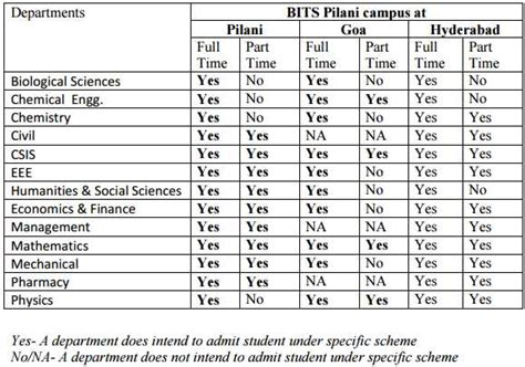 Bits Pilani Mba Package by Admission Opens For Bits Pilani Doctoral Programme