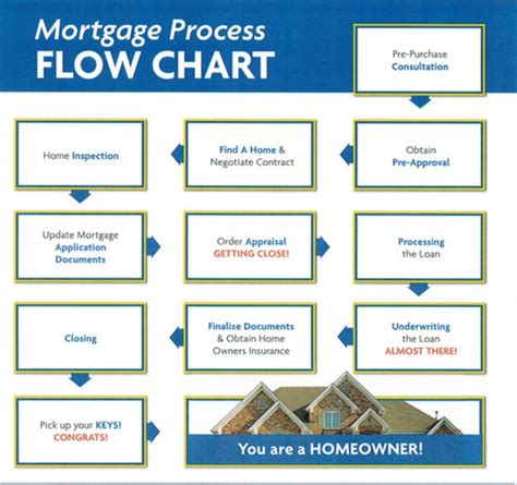 mortgage flowchart mortgage application process flowchart buyers resources