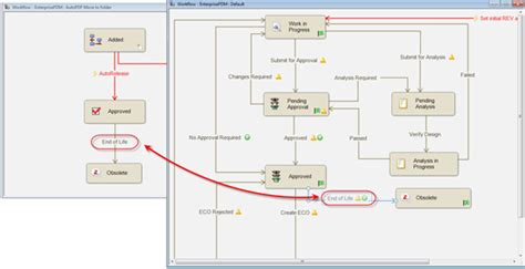 epdm workflow exles configuring epdm to allow for a linked pdf to follow it
