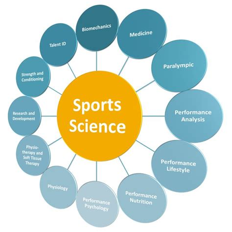 Exercise Science To Mba by Sports Science Is And Foremost An Umbrella Term Used