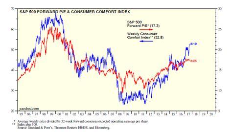 comfort index sentiment consumer comfort correlates with forward s p