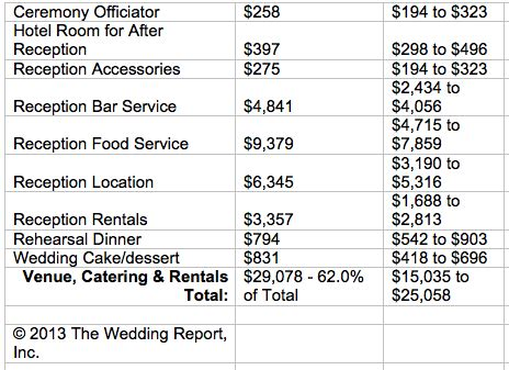 Wedding Budget For 30 Guests by Nancy Liu Chin Flirty Fleurs The Florist