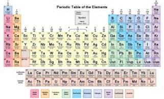 Periodic Table Of Elements With Protons Neutrons And Electrons Modern Periodic Table For Reference Yadvendra Sharan