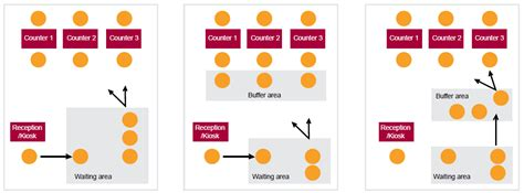 layout design and queue management why we have queues in the age of the customer and what