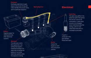 Electric Car Engine How It Works How A Car Engine Works Animagraffs