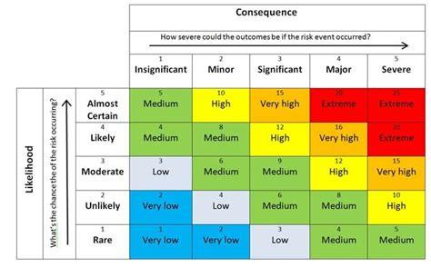 safety matrix template associate member viewpoint risk management 101 nbwa