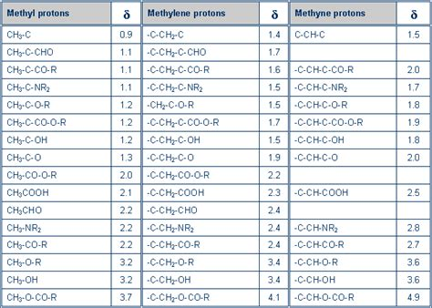 Proton Chemical Shift by C Nmr Chemical Shift Table Images