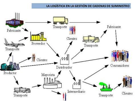 cadenas de suministro y la red de entrega de valor la logistica en la gestion de cadenas de suministro
