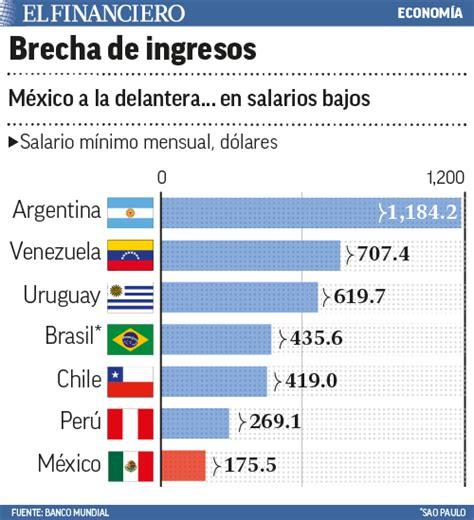 cuantos es el salario minimo mensual 2016 en venezuea en m 233 xico m 225 s del 54 de la poblaci 243 n es pobre taringa