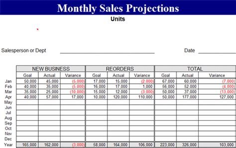 monthly sales projection template forecasts template