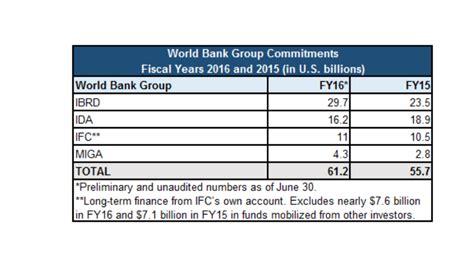 world bank financial year world bank support tops 61 billion in fiscal year 2016