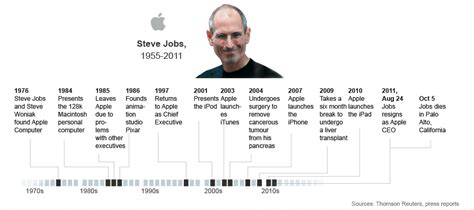 history of steve jobs life steve jobs reuters india