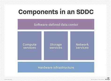 What is SDDC (software defined data center)?   Definition from WhatIs.com