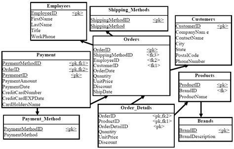 design guidelines for relational schemas relational schema ds2 for products orders database