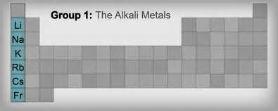 chemistry alkali metals shmoop chemistry