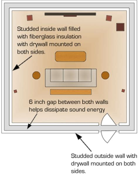 building a soundproof room within a room atule education 4th yr abcm how to build a quot room within a room quot sound proof room