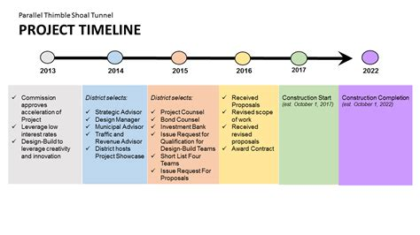 project timeline cbbt ptst project timeline