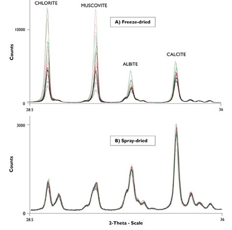 clay x ray diffraction patterns spray drying exles and results clays and minerals